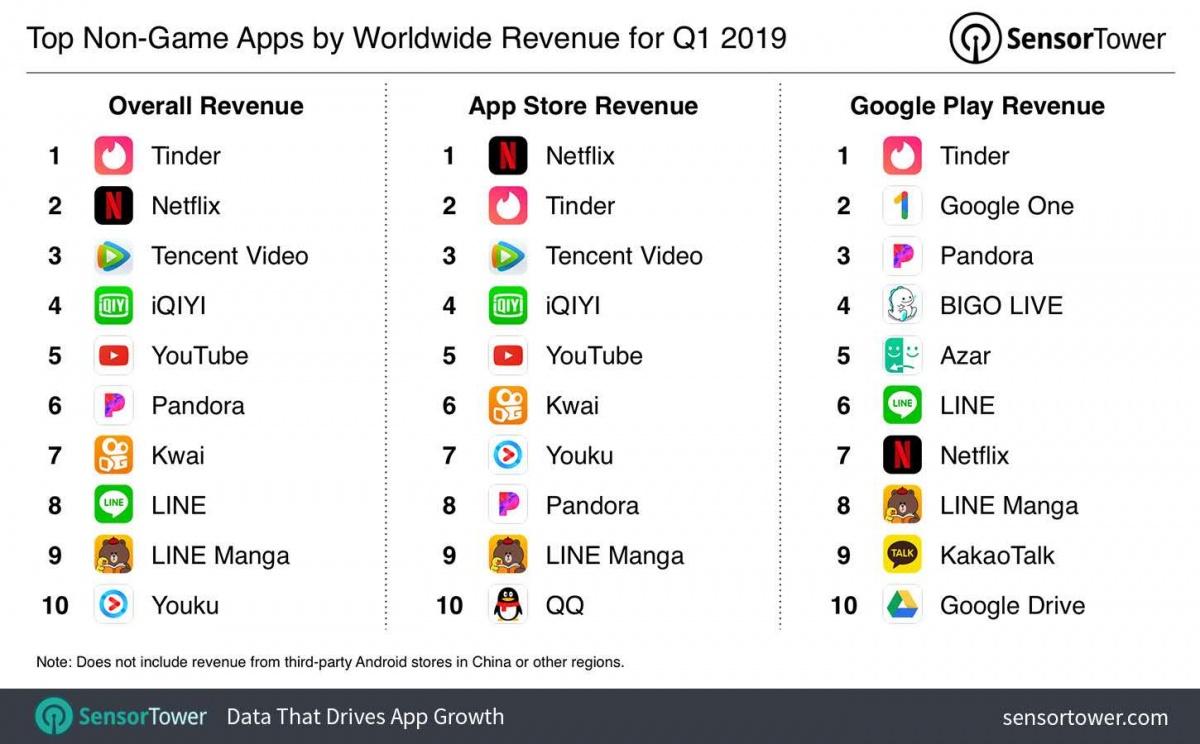 2019 Q1 全球应用下载榜