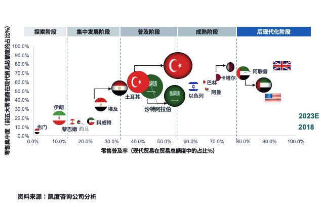 Facebook中东跨境电商市场白皮书