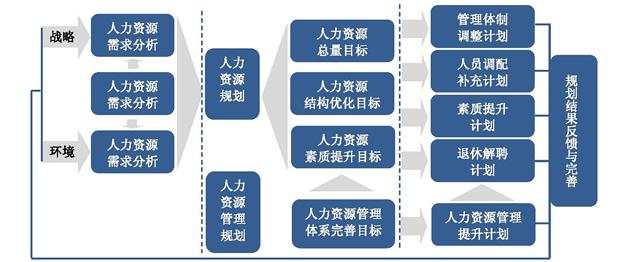人力资源规划与组织结构设计图片2.png
