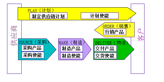 ISC供应链管理图片1.png