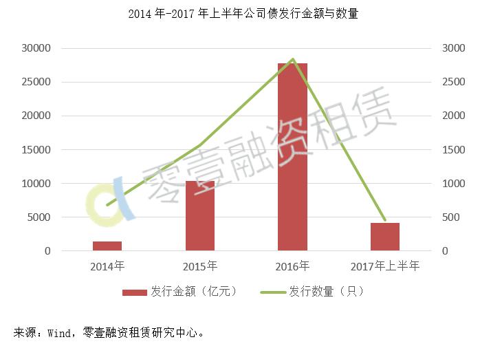 2017公司债中报-1.png