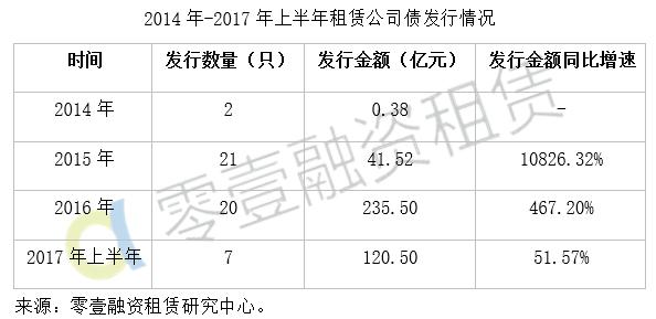 2017公司债中报-2.png