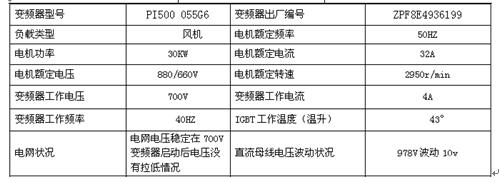 普传科技PI500系列在矿用对旋风机上的应用