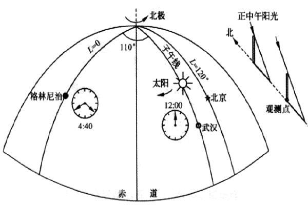 天文纬度测量.jpg