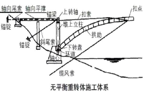 拱桥无平衡重转体施工.jpg
