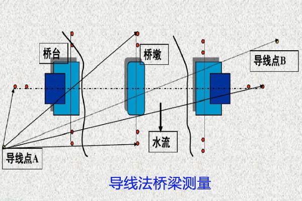 导线法桥梁测量副本.jpg