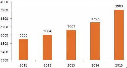 07 2011-2015年全球医疗器械销售规模:亿美元.png