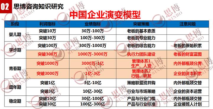 中國企業演變模型,思博企業管理咨詢,企業經營管理變革