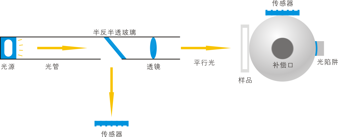 雾度计光路构造图.png