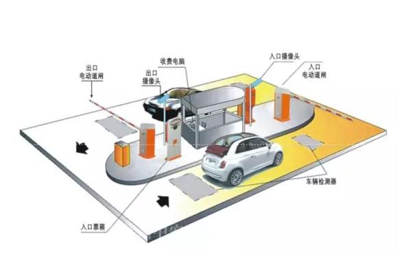 自动放行 将指定的牌照信息输入系统,系统自动地识读经过车辆的牌照并查询内部数据库。对于需要自动放行的车辆系统驱动电子门或栏杆机让其通过,对于其它车辆系统会给出警示,由值勤人员处理。可用于特殊单位(如军事管理区、保密单位、重点保护单位等)、路桥收费卡口、高级住宅区等。 牌照号码自动登记 交通监管部门每天都要处理大量的违章车辆图片,一般由人工辨识车牌号码再输入管理系统,这种方式工作量大、容易疲劳误判。采用自动识别可以减少工作强度能够大幅度提高处理速度和效率。这种功能可用于电子警察系统、道路监控系统等。