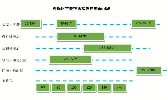 秀峰区主要在售楼盘户型面积段.jpg
