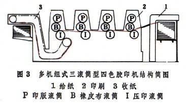不干胶商标印刷机工作流程图