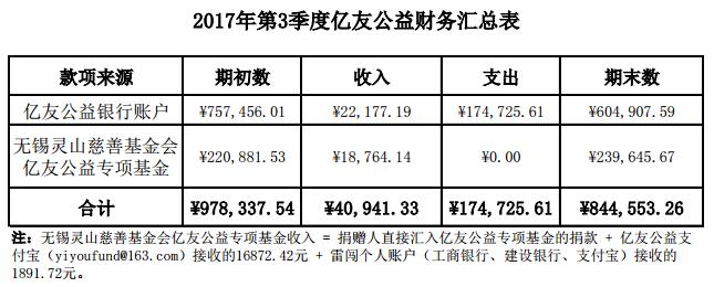 002-2017年第3季度亿友公益财务汇总表.png