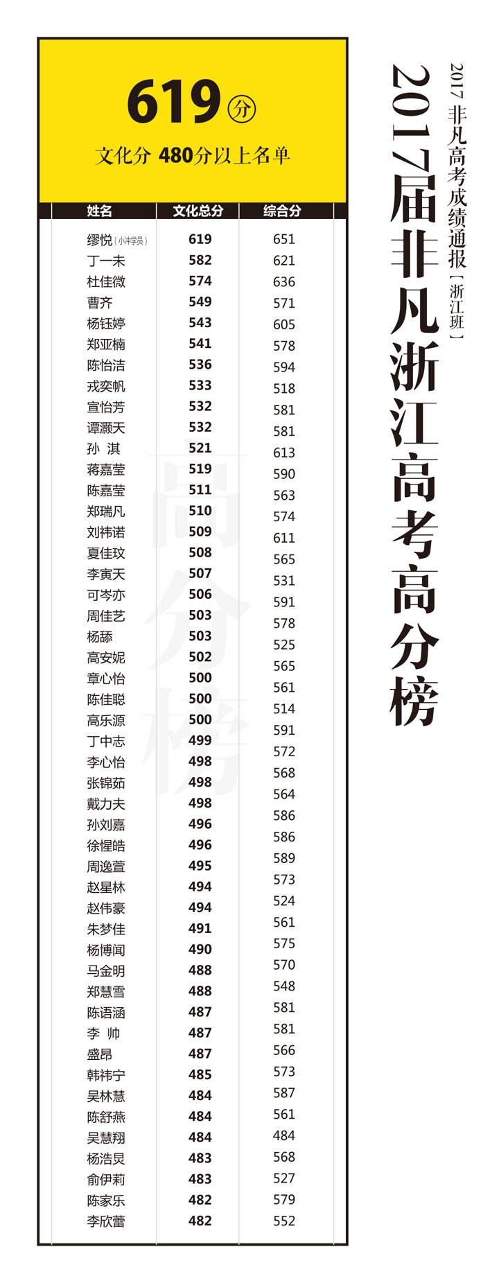 2017浙江高考高分榜.jpg