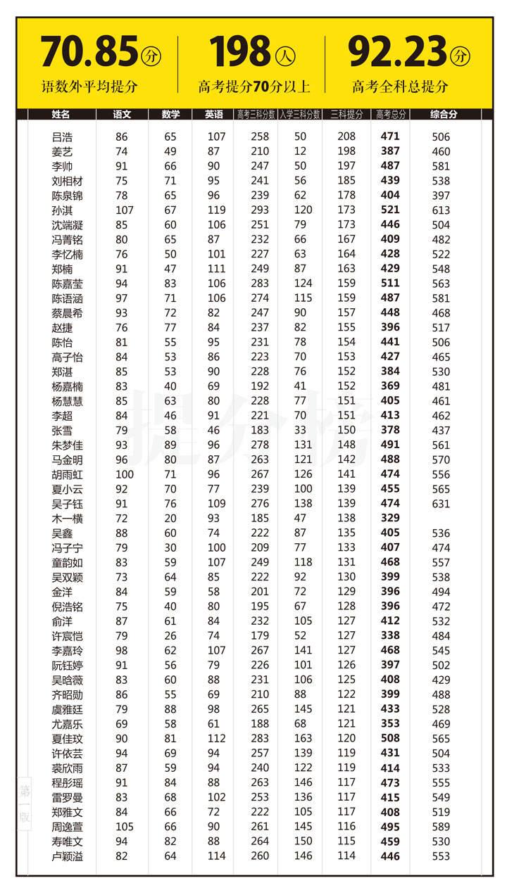 2017浙江语数英提分榜1.jpg