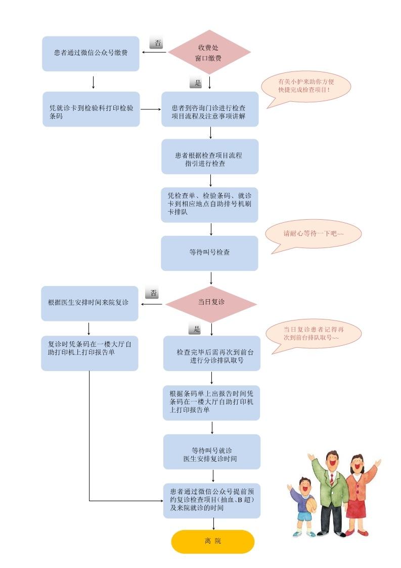 成都西囡妇科医院初诊流程