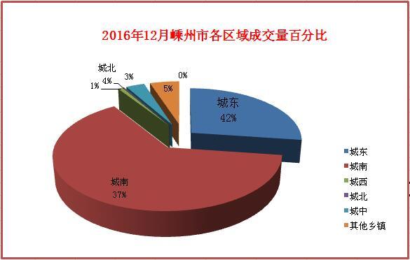 12月区域成交百分比4.jpg