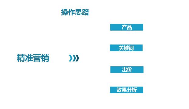O3cmDnMx cgzI - P4P精细化省钱运营