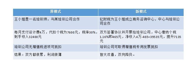 劳务收入型2.jpg 劳务收入型税收筹划解决方案 解决方案 2