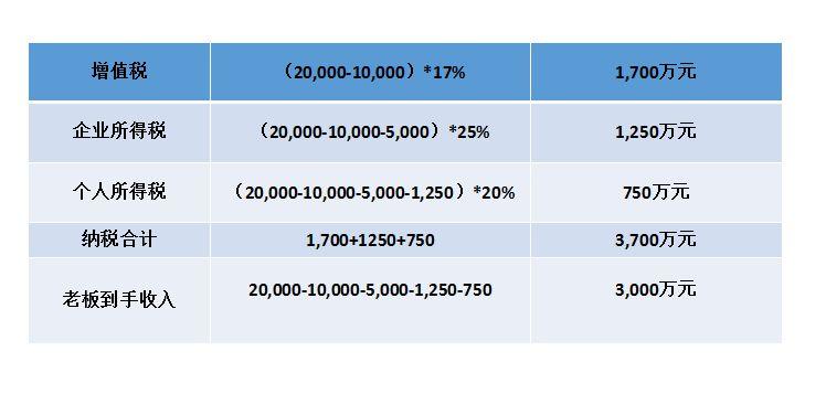 1.jpg 贸易行业型税务筹划解决方案 解决方案 1