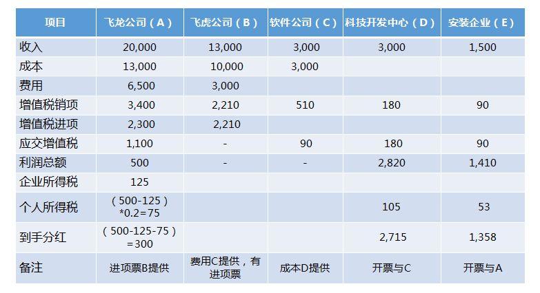 3.jpg 贸易行业型税务筹划解决方案 解决方案 3