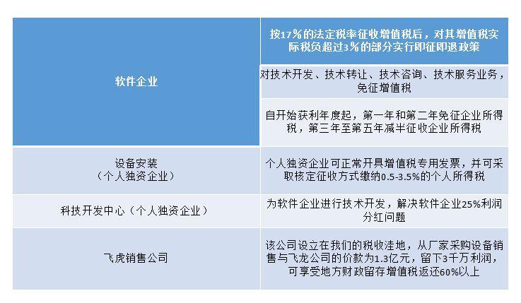 2.jpg 贸易行业型税务筹划解决方案 解决方案 2