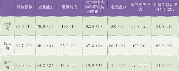 三大经济圈.jpg