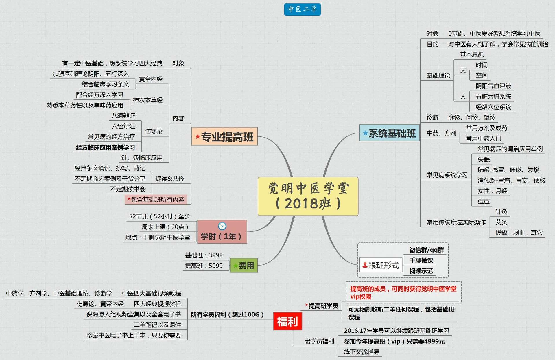 觉明中医学堂(2018班)1.jpg