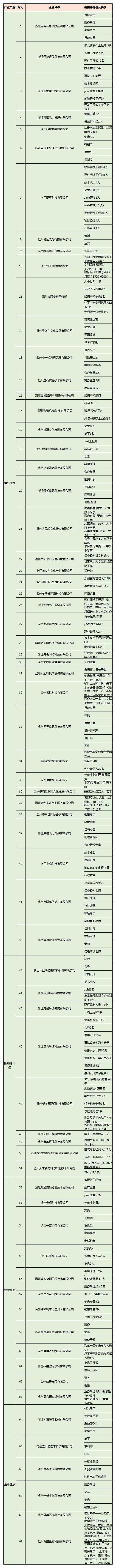 5月29日溫州高校浙南科技城專場招聘會企業名單.jpg