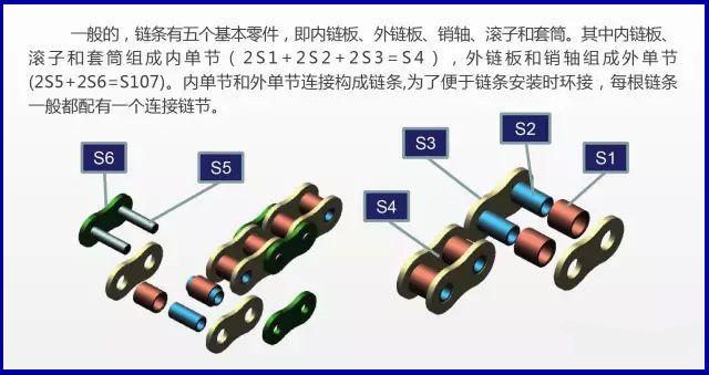 同类产品按链条的基本结构