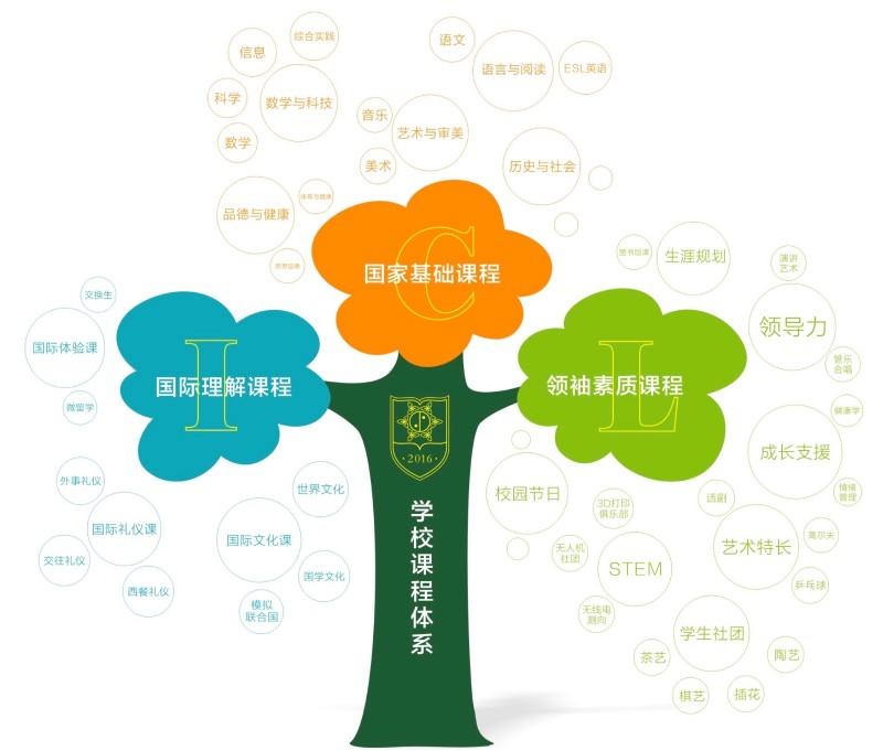 CIL课程树.jpg