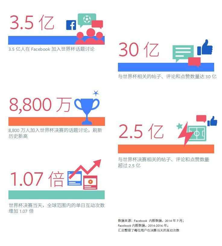 Facebook世界杯营销战指导手册