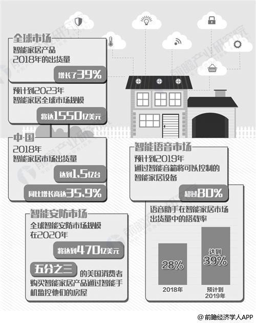 2019年中国智能家居行业分析