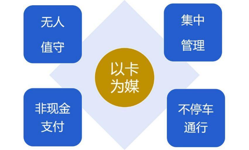 伟龙金溢:运营决胜,停车场缴费管理的未来
