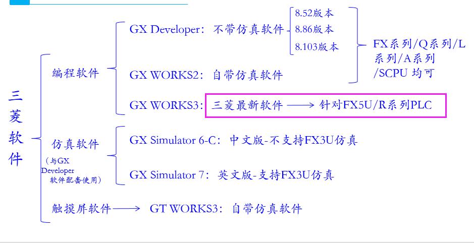 三菱FX3U和FX5u有什么区别,简单通俗告诉你_技成文章_技成培训网