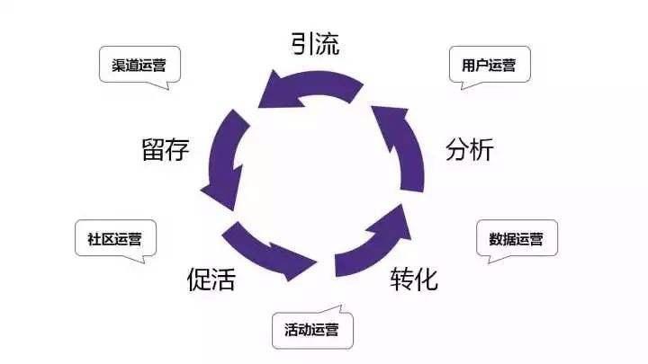 如何搭建完整的用户运营体系?