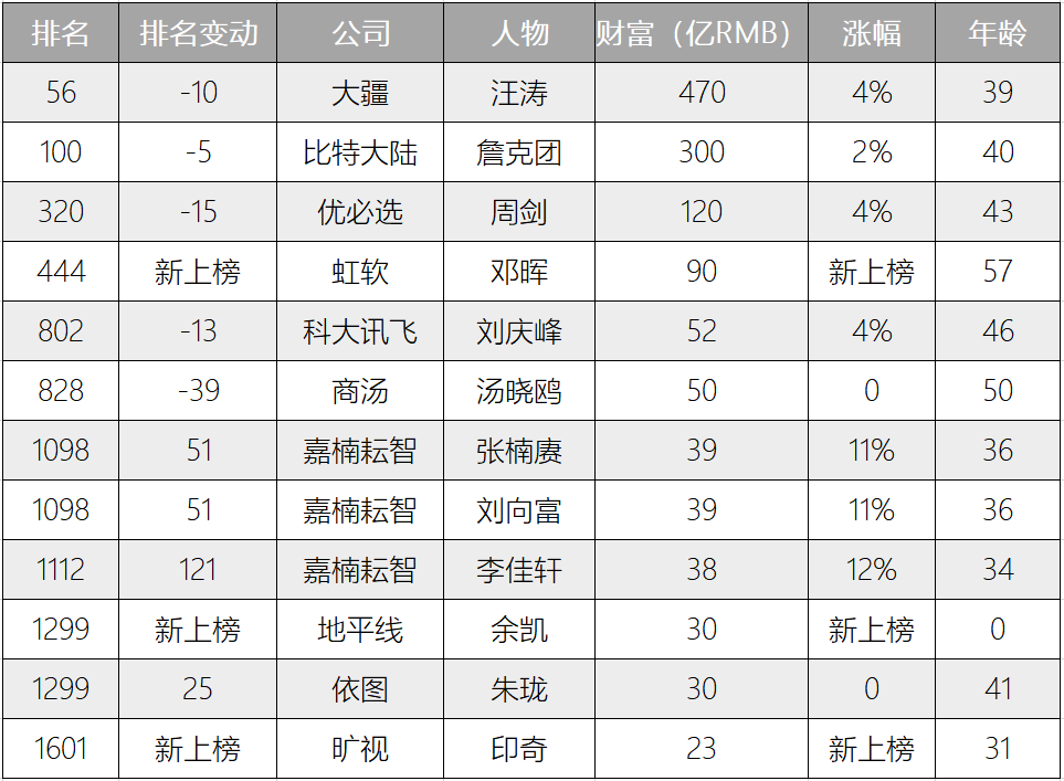 AI公司人物财富排行榜.png