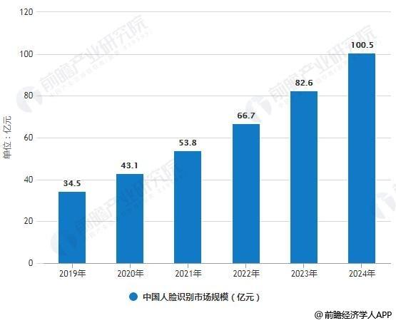 2019-2024年中国人脸识别市场规模统计情况及预测.jpg