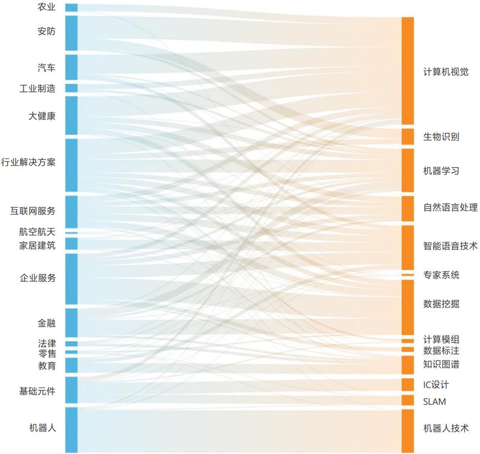 中国人工智能技术与各行业的分布对应情况.png
