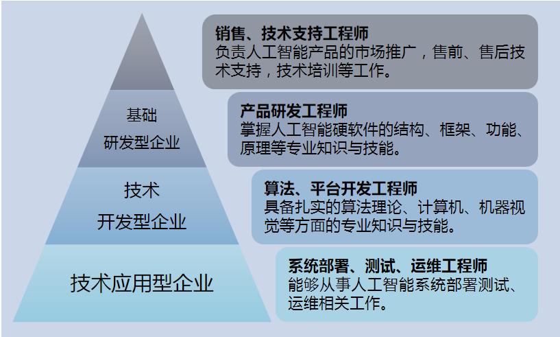 人工智能企业人才划分与需求.png