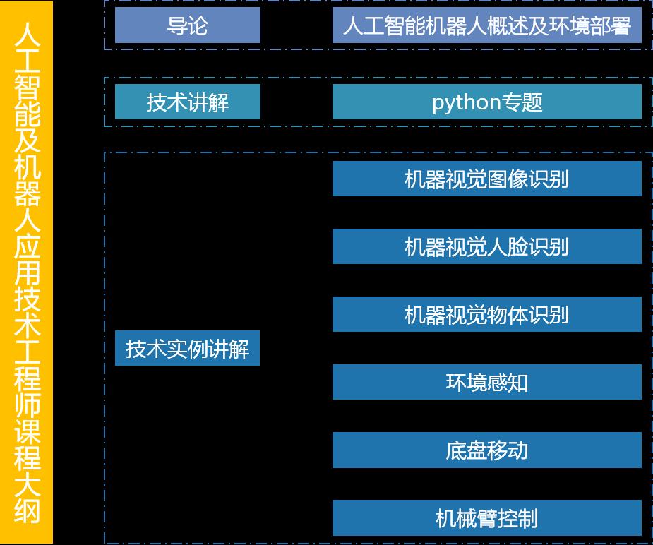人工智能及机器人应用技术工程师课程大纲.png