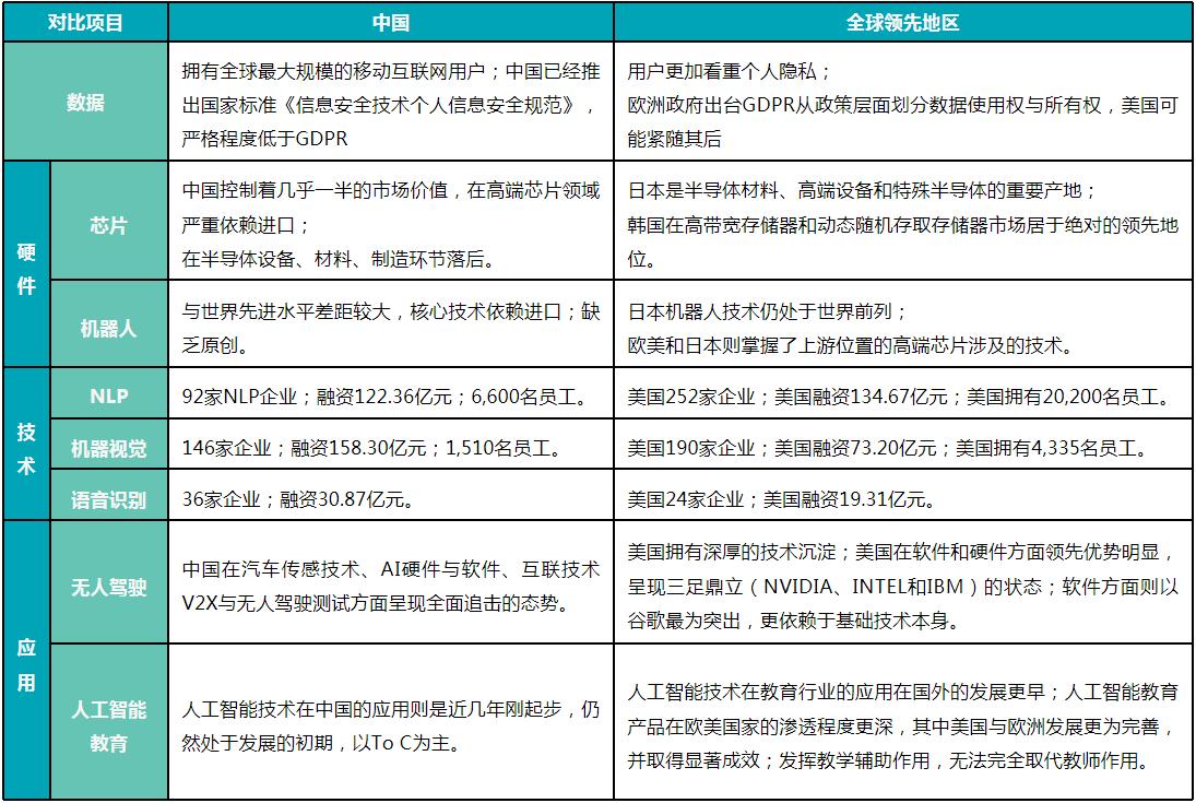 中国人工智能技术与全球领先地区的对比.png