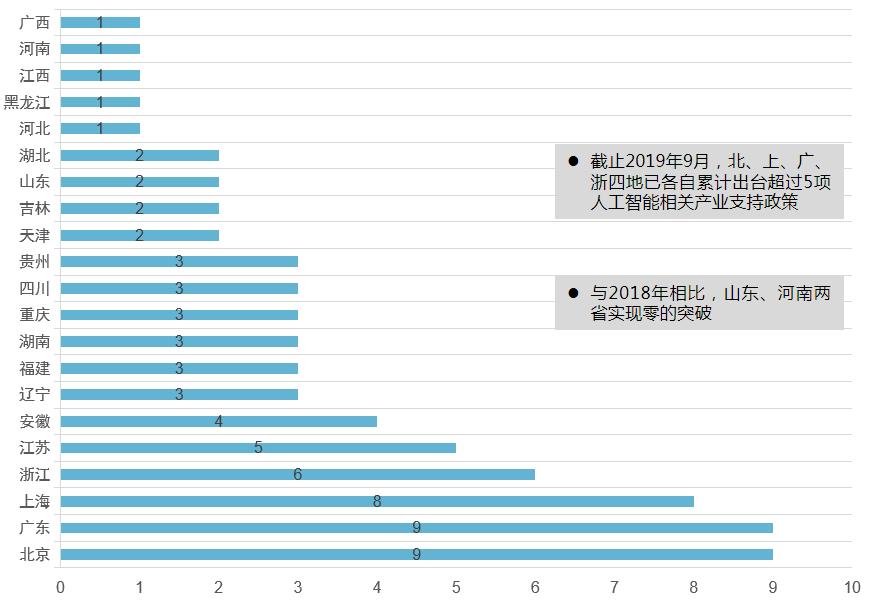 中国地方人工智能相关产业支持政策.png
