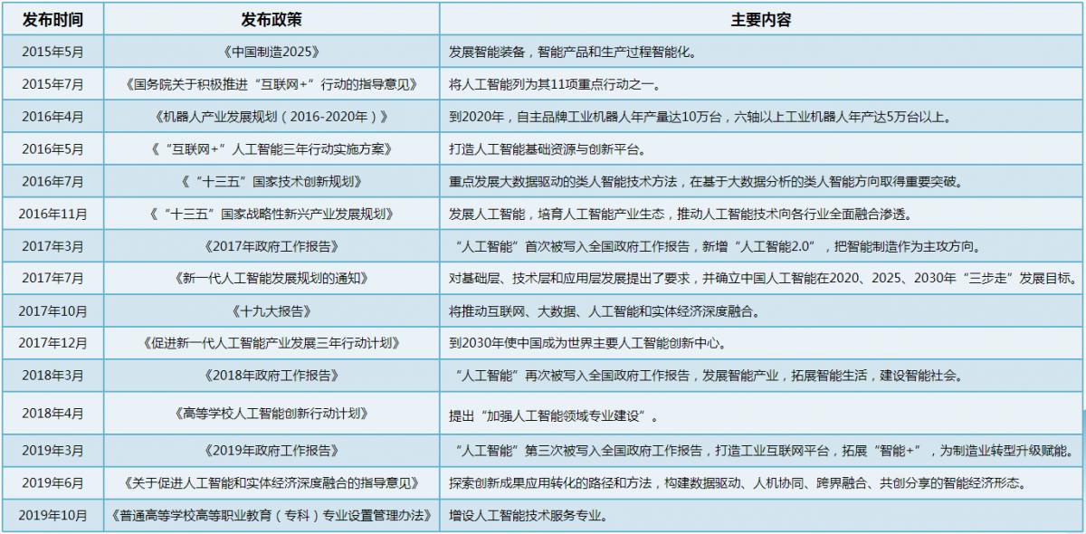 中国顶层人工智能相关产业支持政策.png