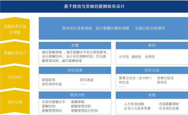 薪酬與績效考核體系圖片1.png