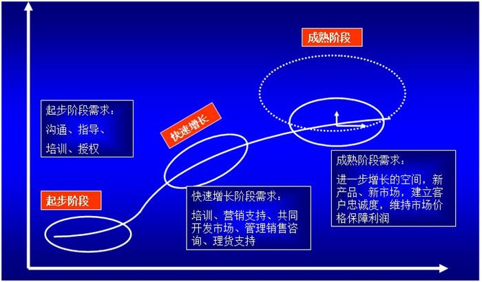 渠道規劃、開發與經銷商管理圖片1.png