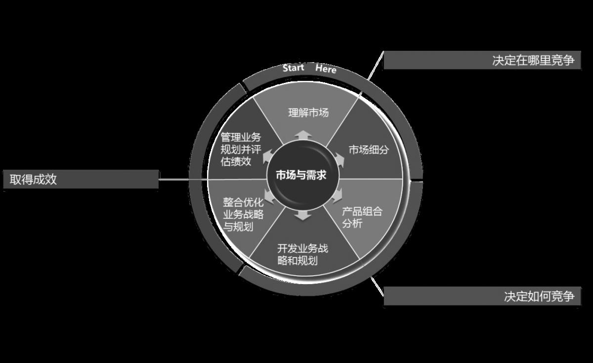 产品线规划与产品策划图片1.png