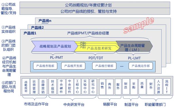 产品线规划与产品策划图片3.png