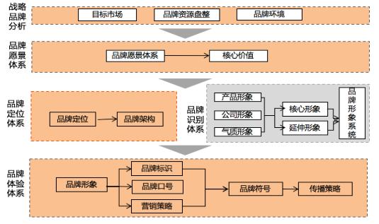 品牌定位规划与品牌管理3.png