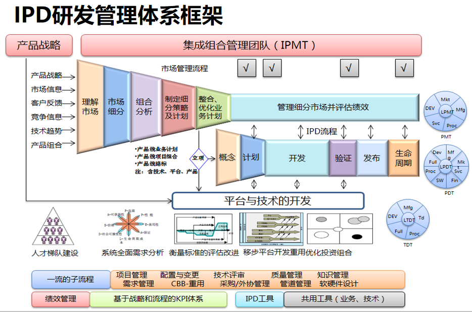 IPD方法与理念1.png